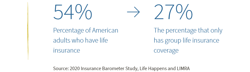 Percentage of American adults who have life insurance and percentage that only has group life insurance coverage