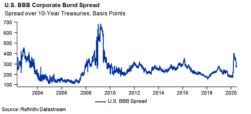 US BBB Corporate Bond Spread - Spread over 10 year treasuries, basis Points